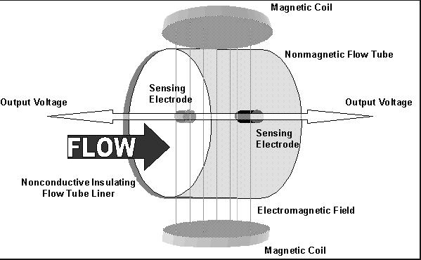 High Pressure Magnetic Flow Meter Magmeter Rb Flowmeter